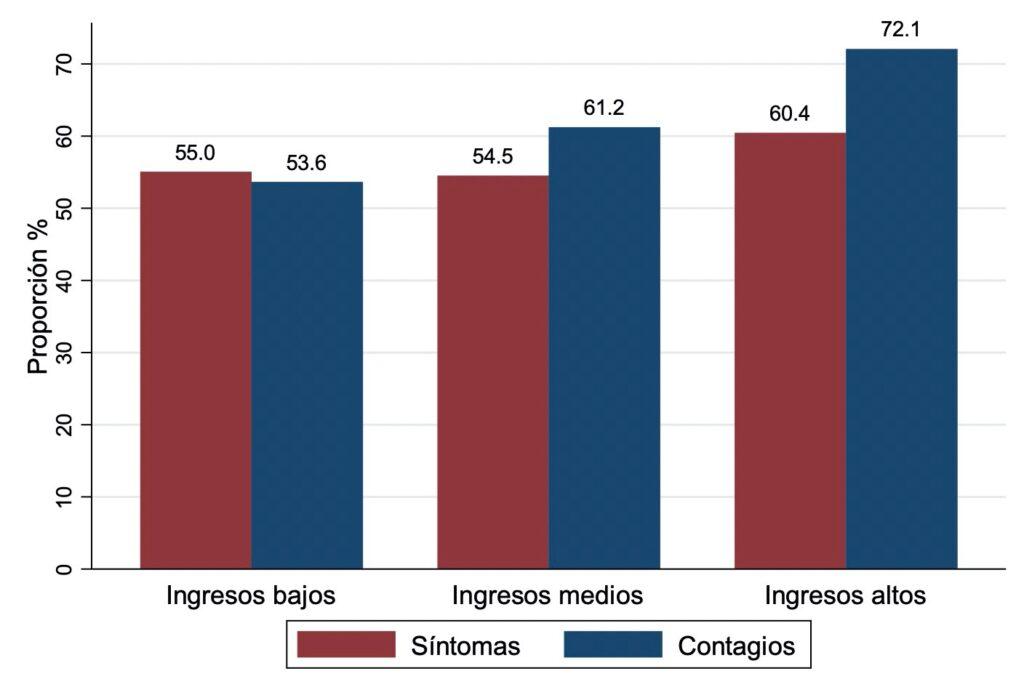 Brechas de conocimiento sobre los síntomas y la propagación de la COVID-19