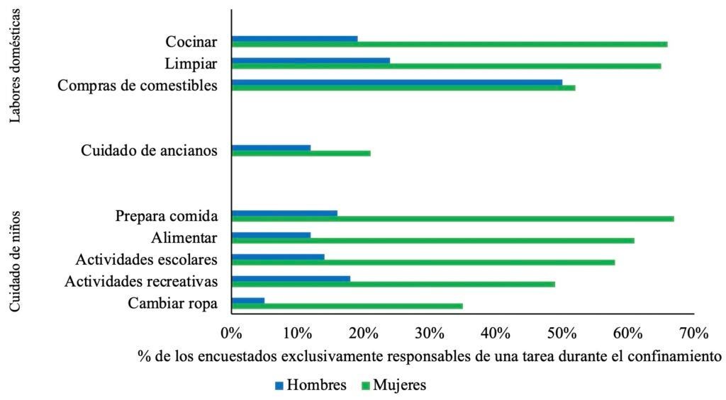 Porcentaje de encuestados que son exclusivamente responsables de las tareas domésticas no remuneradas durante el confinamiento, por Género