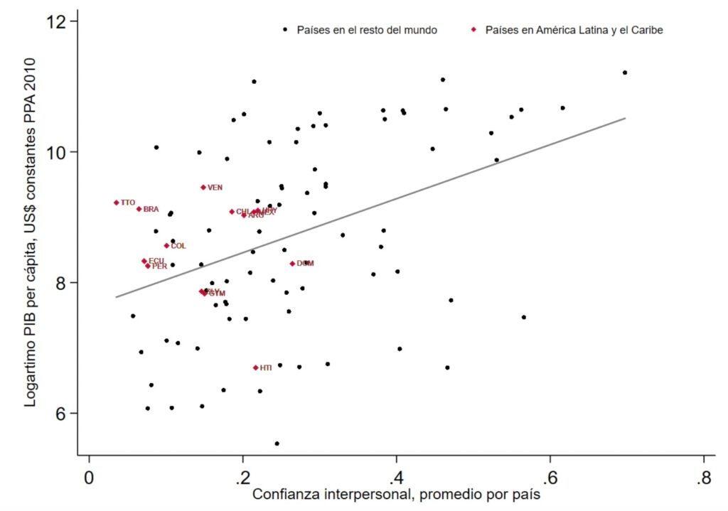Confianza y PIB per cápita