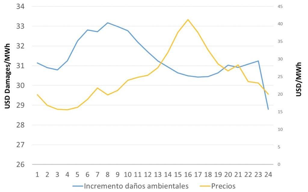 Gráfico 1. Los precios de la electricidad por hora y el aumento de los daños ambientales de la generación de energía en Texas