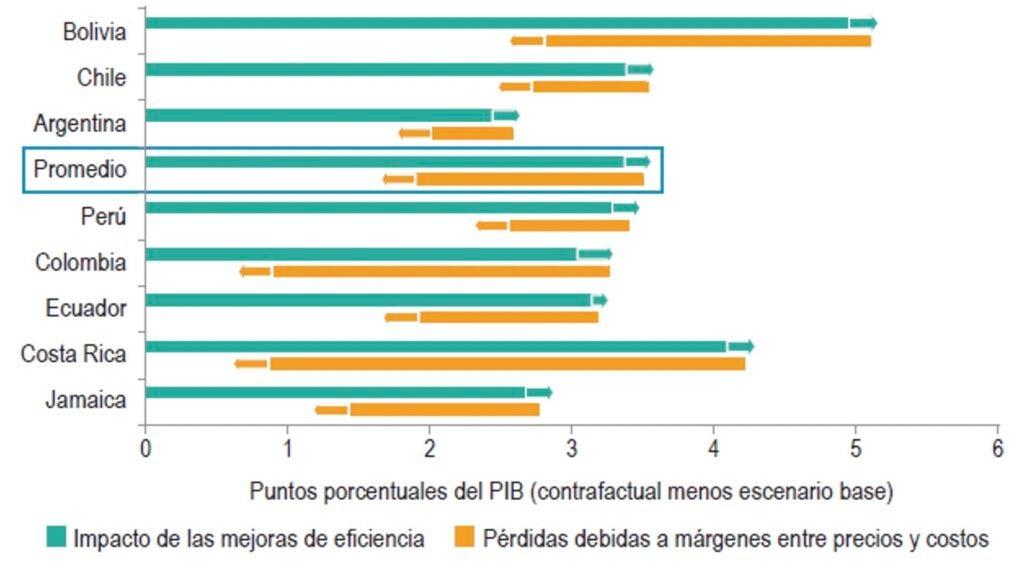 Impacto de las ganancias de eficiencia en el crecimiento del PIB con y sin márgenes entre precios y costos