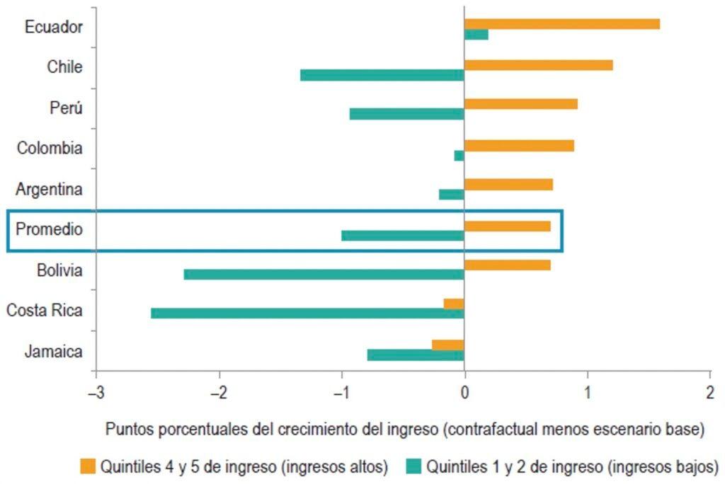 Impacto de las ganancias de eficiencia en el ingreso de los hogares con márgenes entre precios y costos