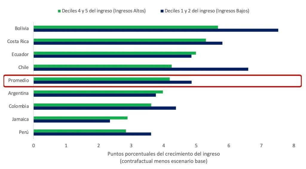 Impacto de la digitalización en el ingreso de los hogares
