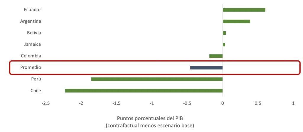 Impacto del aumento de las renovables en el PIB