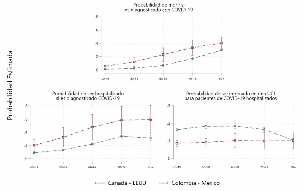 Probabilidades de muerte, hospitalización e internación en una UCI para pacientes COVID-19 positivos en Colombia, México, Canadá y Estados Unidos