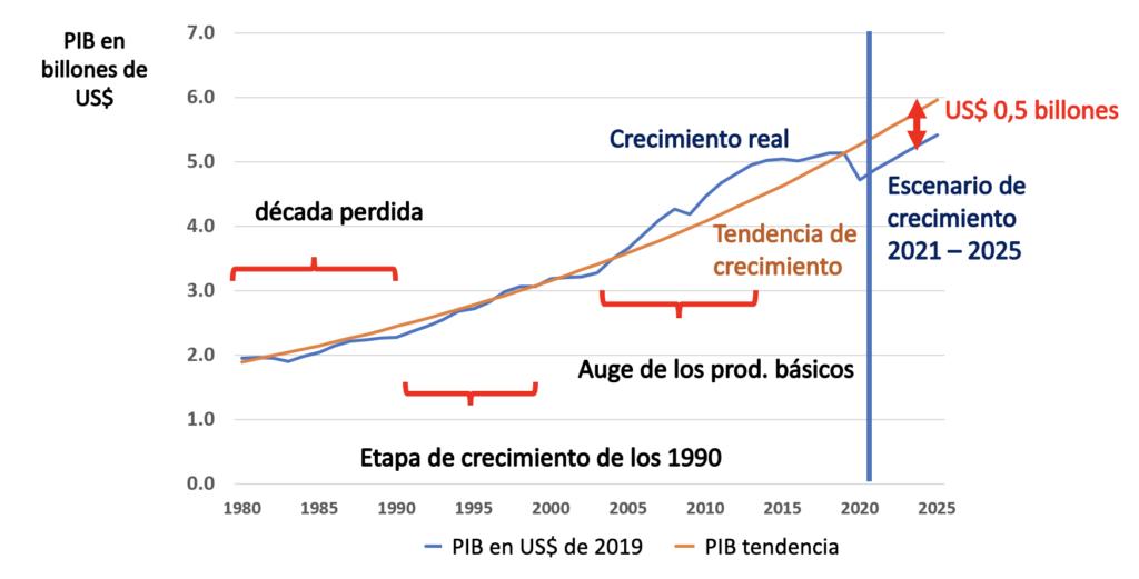 PIB de América Latina y el Caribe