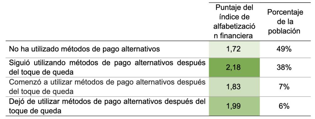 Puntaje del índice de alfabetización financiera y uso de métodos de pago alternativos