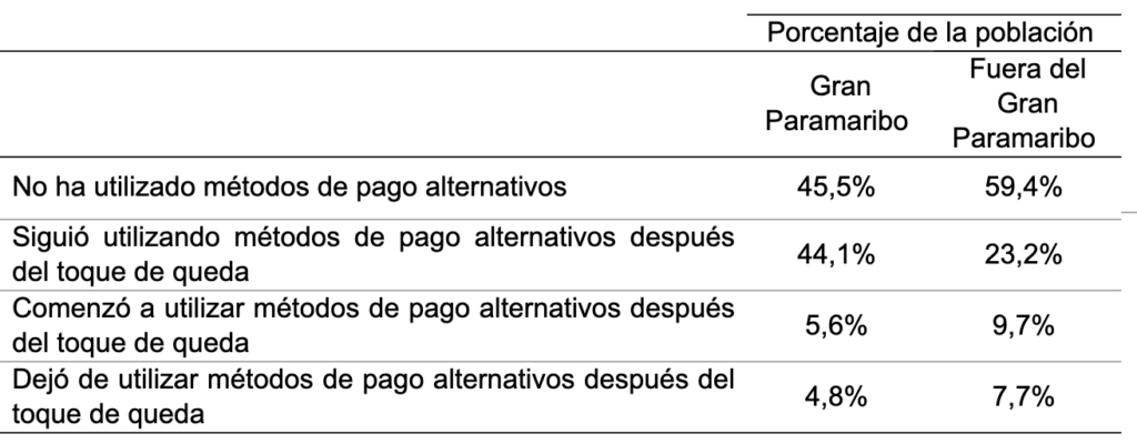 Porcentaje de la población por uso de métodos de pago alternativos y región