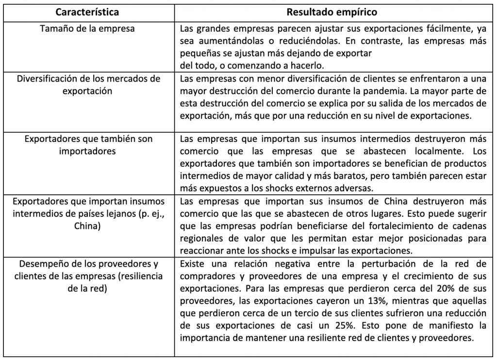 Características de las empresas y su relación con el crecimiento de las exportaciones durante la pandemia COVID-19