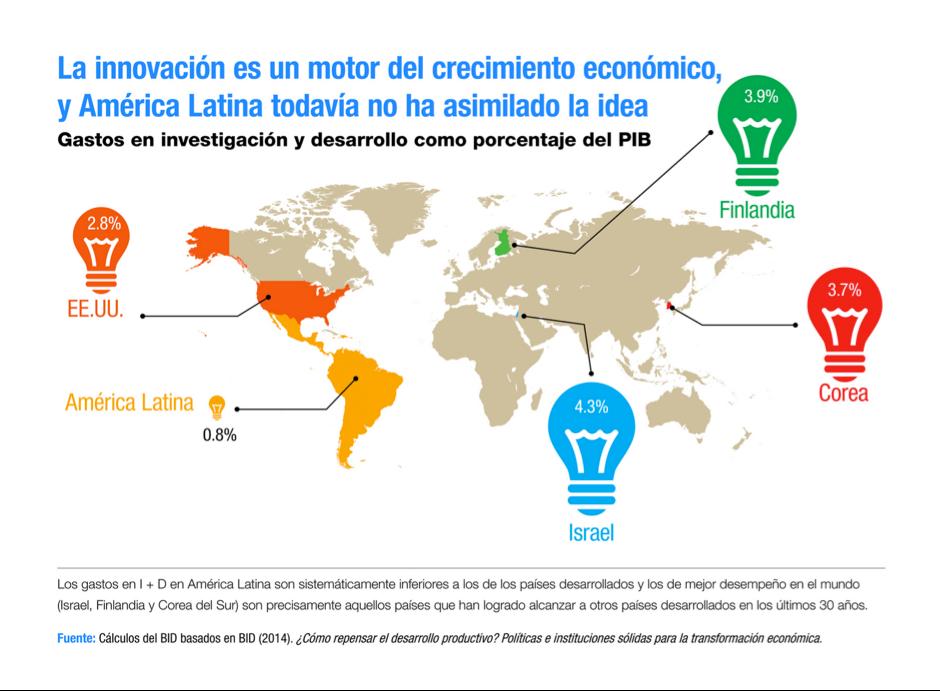 innovation-es