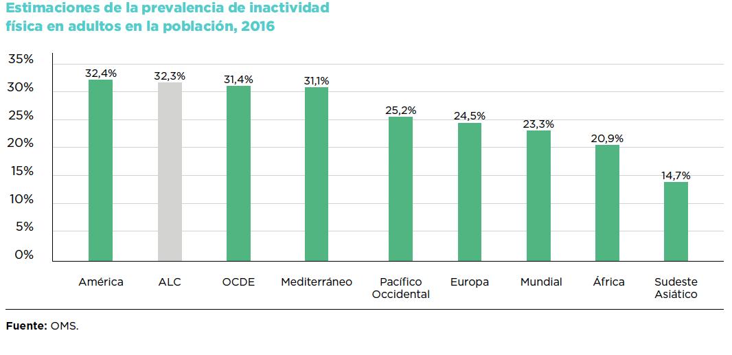 La población de América Latina y el Caribe hace menos ejercicio que gran parte del mundo, con graves consecuencias para su salud y desarrollo social.