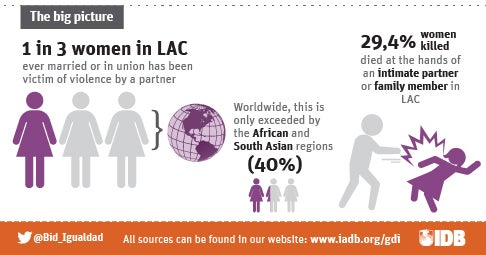 Violence against women in LAC: Let's take a look