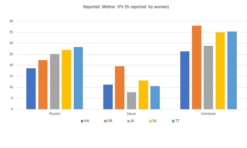 grafico IPV Caribe