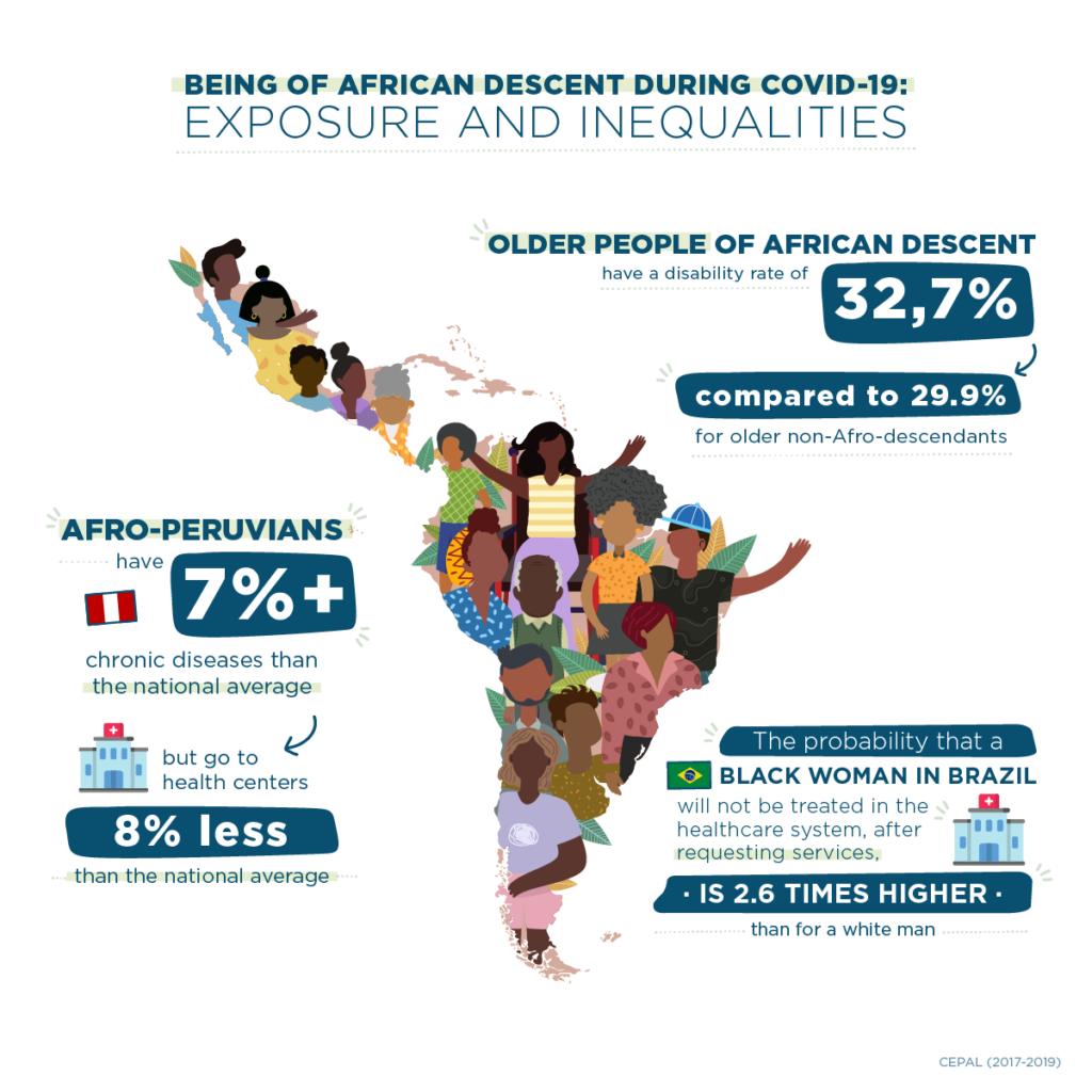 Infografía Afro COVID-19
