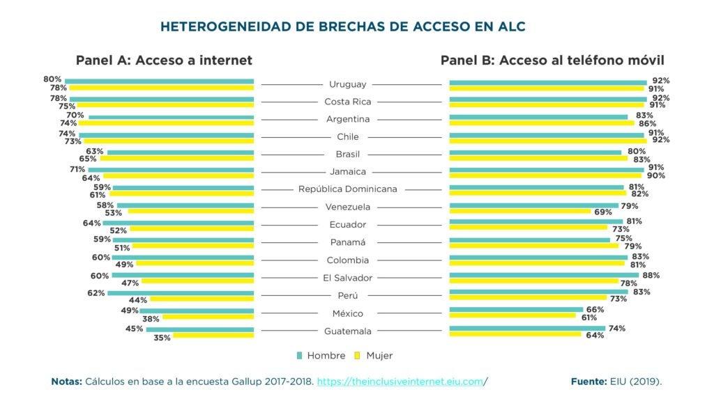 brechas entre hombres y mujeres en américa latina en el acceso a internet y smart phones