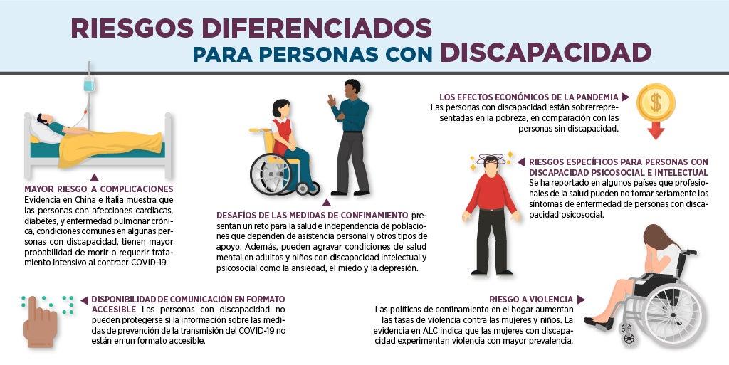 Riesgos para personas con discapacidad ante el coronavirus