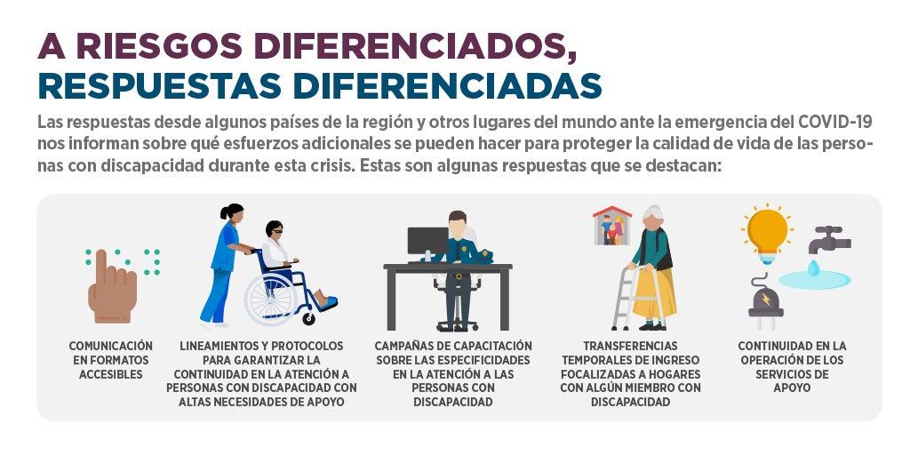 respuestas diferenciadas covid-19 personas con discapacidad