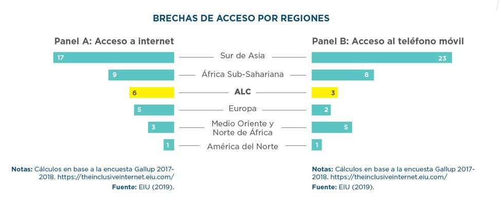 brechas entre hombres y mujeres en el acceso a las TIC