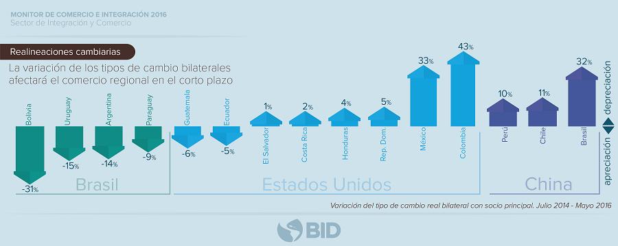 Exportaciones en América Latina