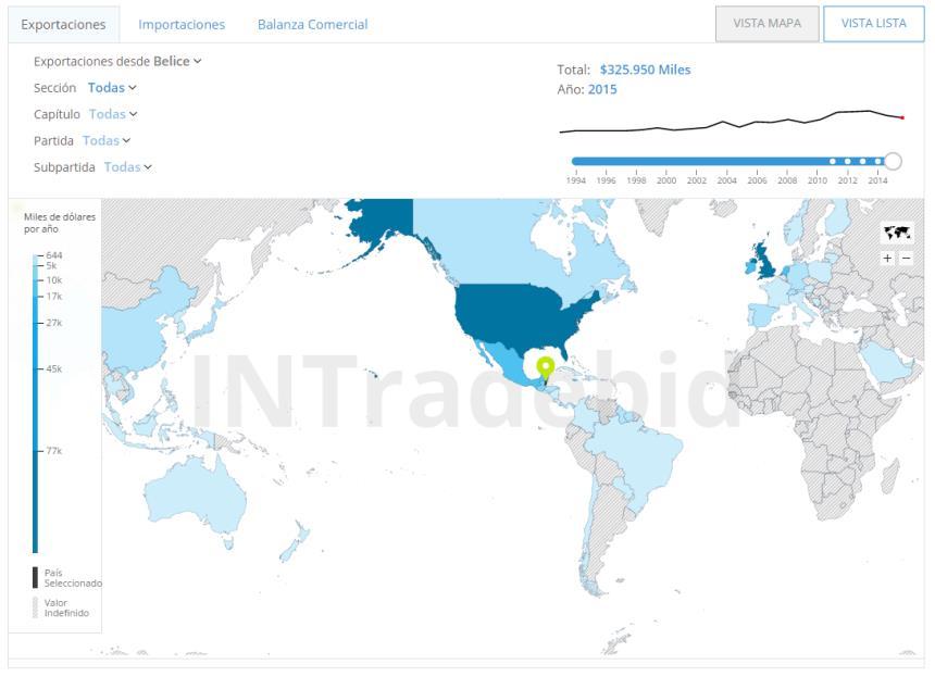 Herramienta comercio bilateral