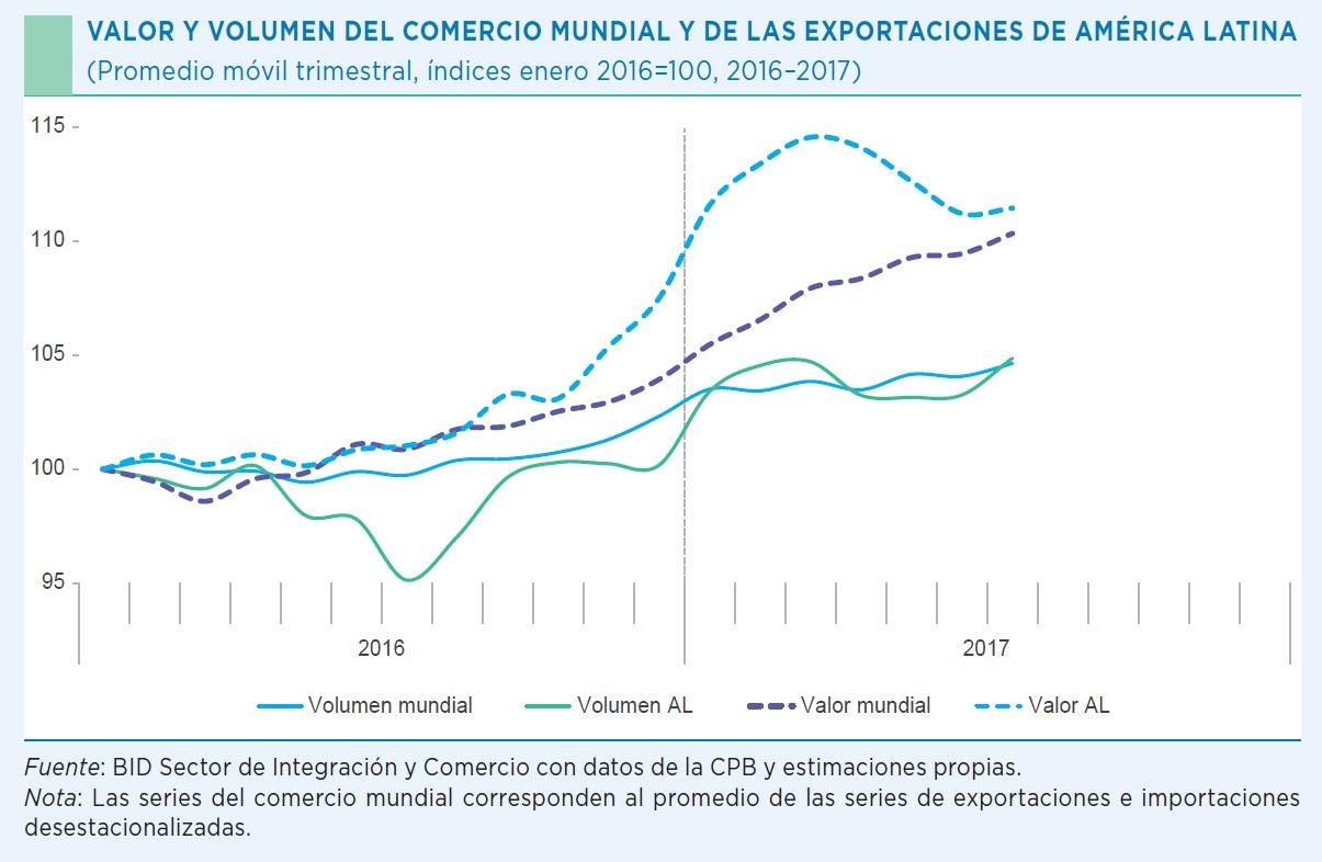 VALOR Y VOLUMEN DEL COMERCIO MUNDIAL Y DE LAS EXPORTACIONES DE AMÉRICA LATINA (PROMEDIO MÓVIL TRIMESTRAL, ÍNDICES ENERO 2016=100, 2016 - 2017)
