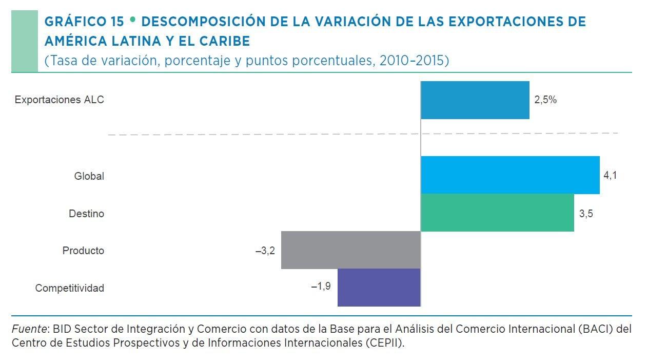 DESCOMPOSICIÓN DE LA VARIACIÓN DE LAS EXPORTACIONES (TASA DE VARIACIÓN, PORCENTAJES Y PUNTOS PORCENTUALES, 2010-2015