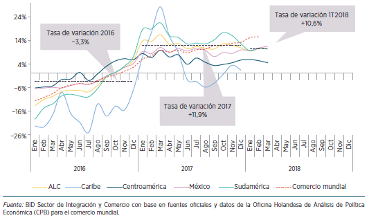 Crecimiento de las exportaciones 2016-17-18