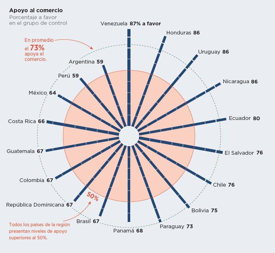 Latinoamericanos apoyan el comercio