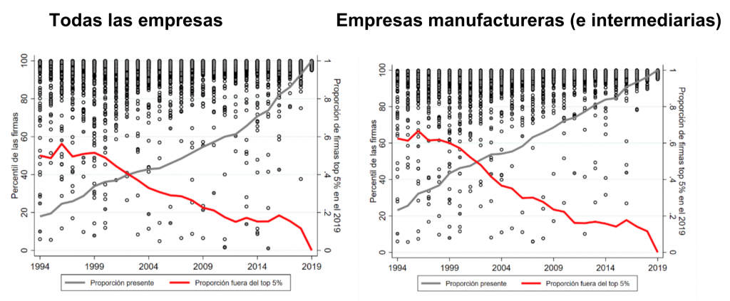 Perú, Empresas exportadoras que conformaban el 5% más importante en 2019, 1994-2019