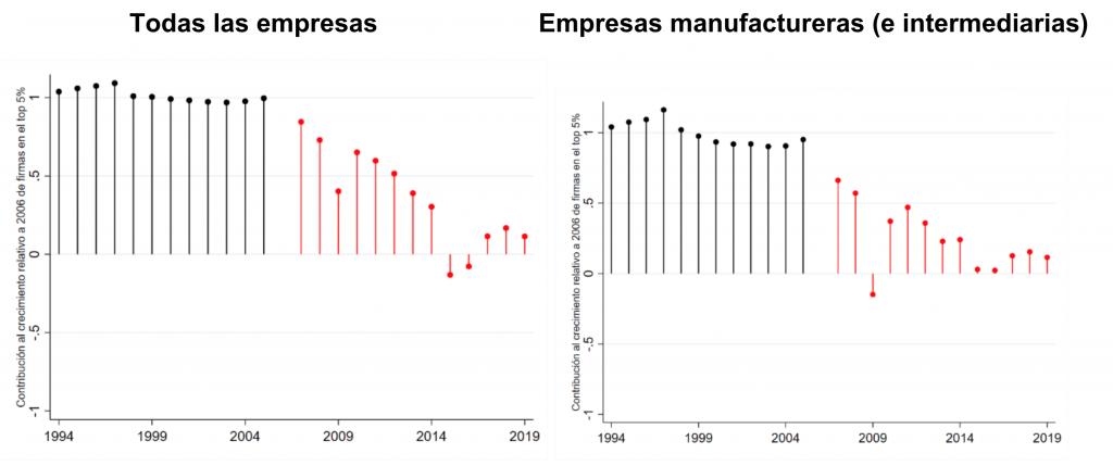 Perú, Contribución retrospectiva y prospectiva de las empresas que conforman el 5% más importante al crecimiento agregado de las exportaciones, 1994-2019