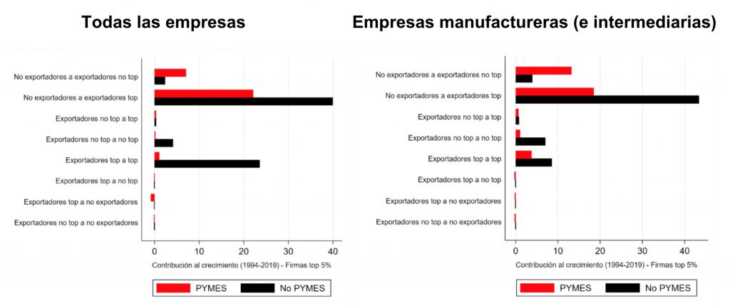 Perú, Contribución al crecimiento prospectivo de las exportaciones, por tamaño de la empresa, 1994-2019