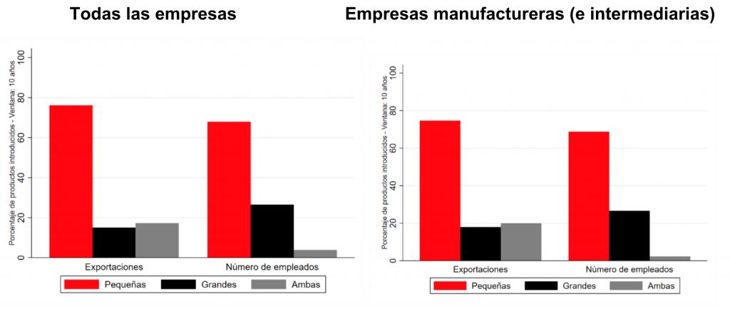 Perú, Diversificación de los productos de exportación, por tamaño de la empresa, 1994-2019