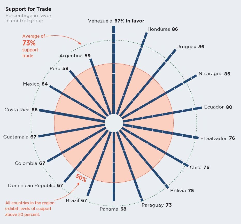 Latin Americans support for trade