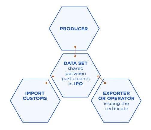 tracing products back origin facilitating regional trade