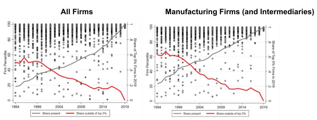 Peru, Top 5% Exporting Firms in 2019, 1994-2019