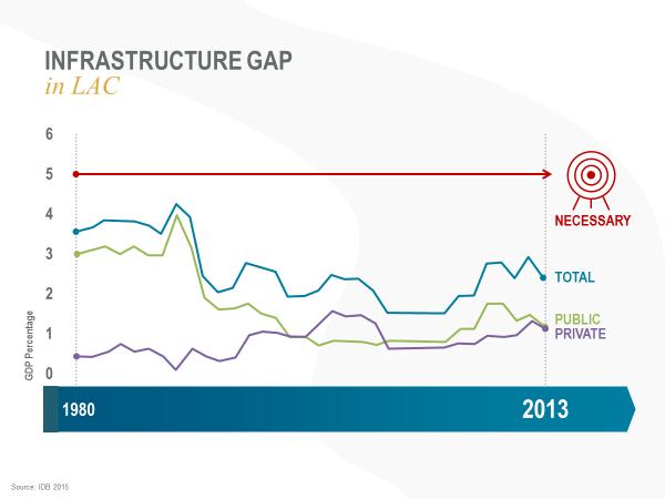 Como diseñar proyectos de infraestructura con mas calidad y transparencia