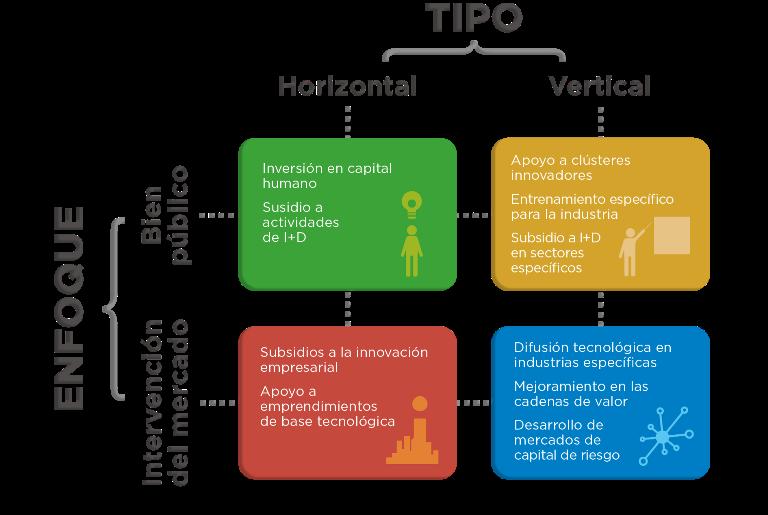intervencion politica innovacion