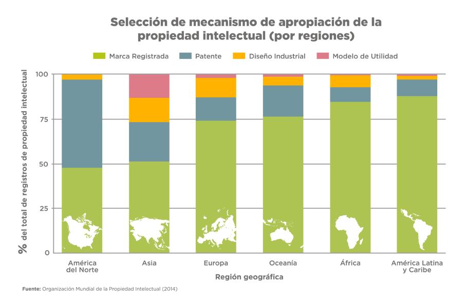 mecanismo PI por region