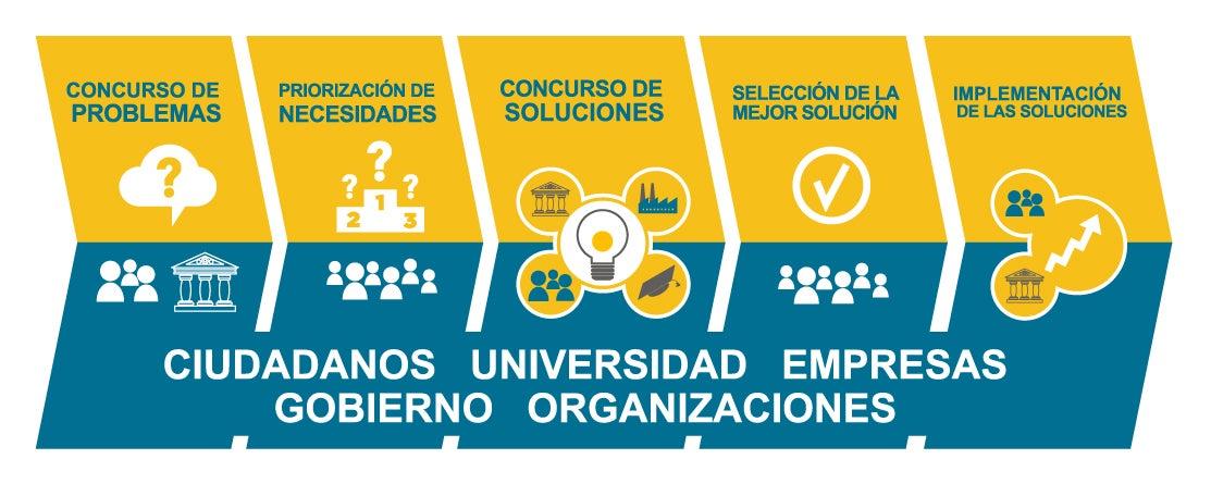 metodologia de innovación social I-Lab