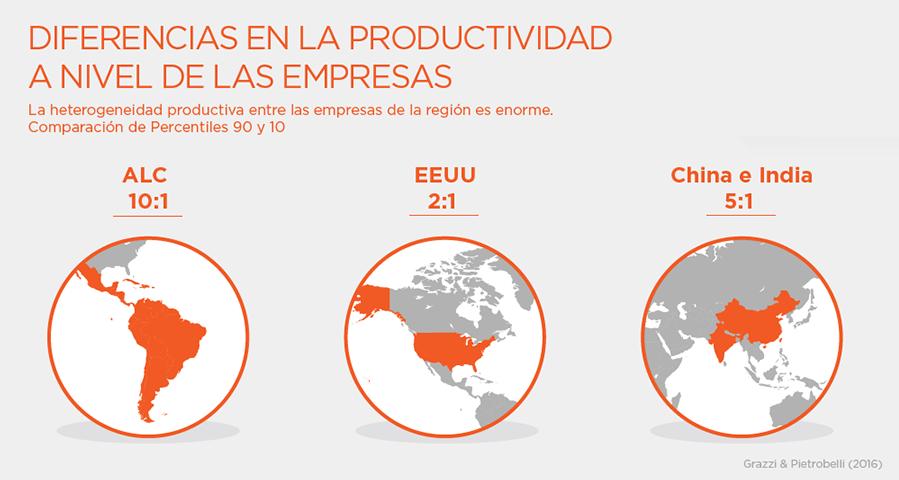 diferencia productividad empresas