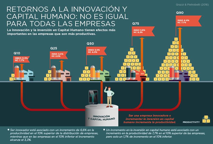 medallero, innovacion empresas mas productivas