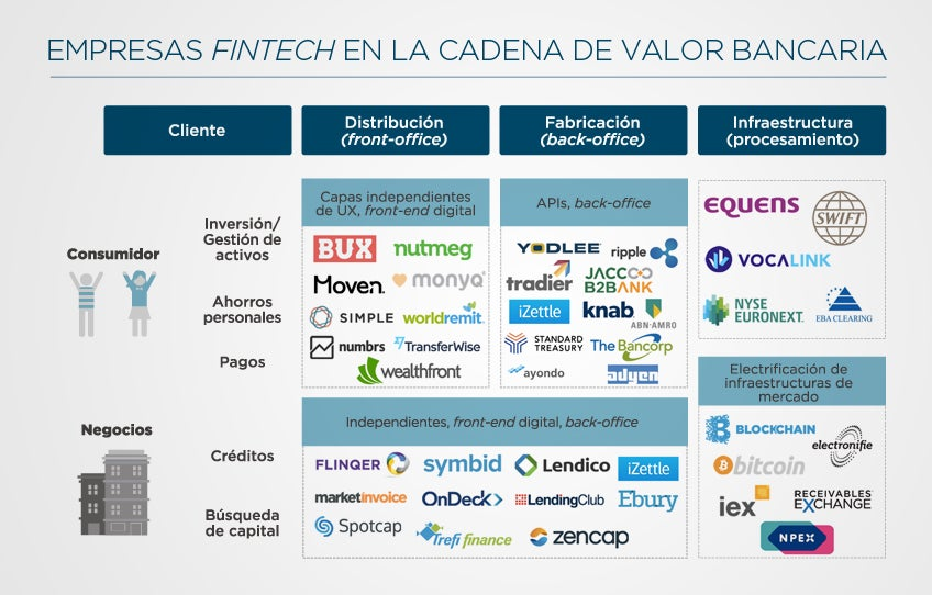 Fuente: La revolución FinTech y el Futuro de la Banca
