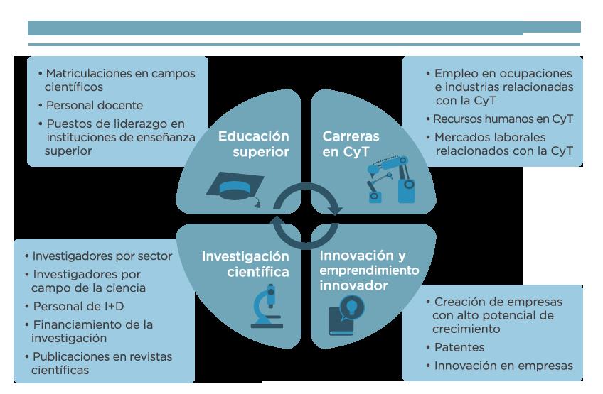 indicadores de la brecha de género en ciencia, tecnología e innovación