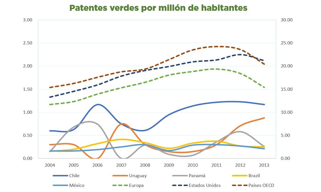 patentes innovación verde