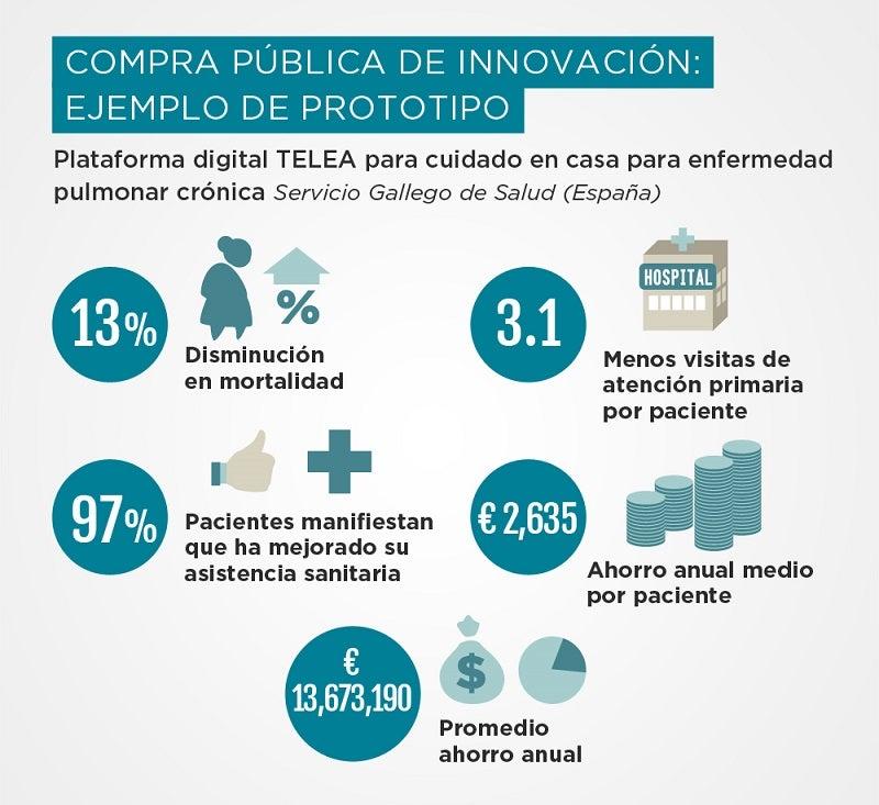 beneficios de la compra publica de innovación