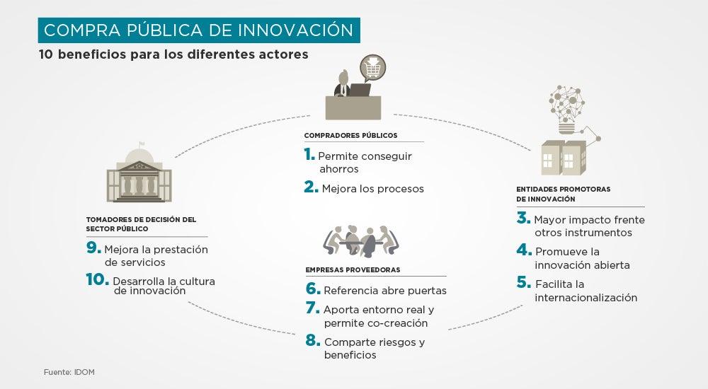beneficios compra publica de innovación