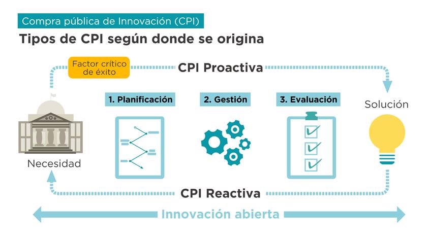 factores de exito en la compra publica de innovacion
