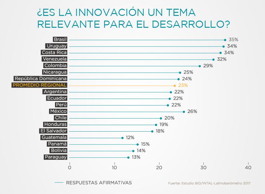 innovacion en la agenda para el desarrollo