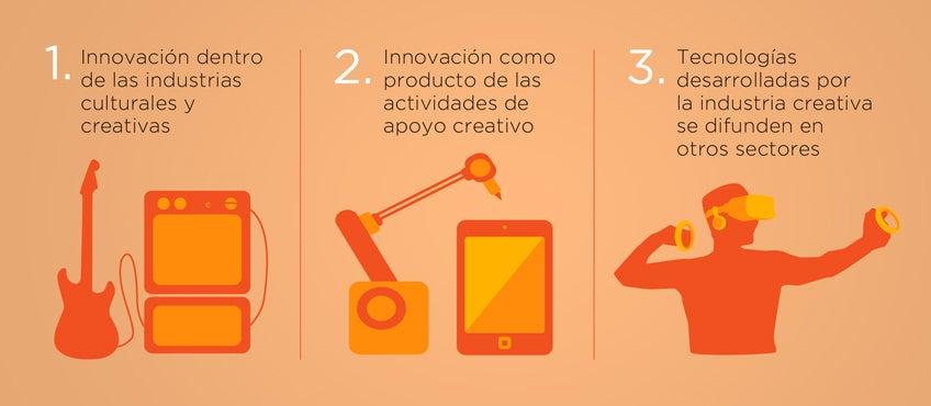 economía naranja e innovación