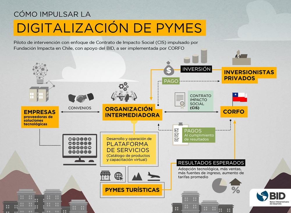 digitalización de pymes